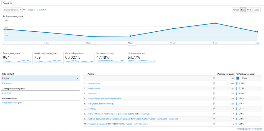 the fully bookers google analytics